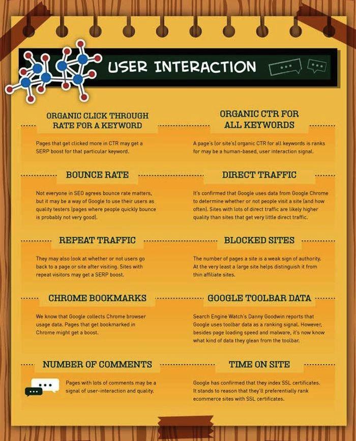 SEO interacción usuarios infografía