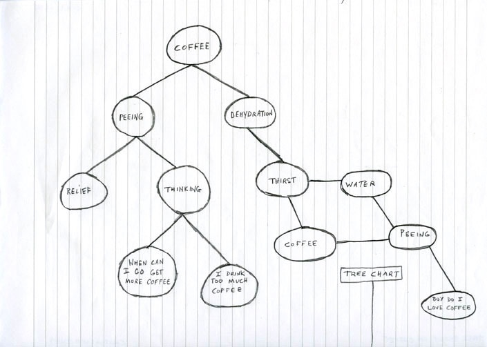 Coffee Tree Chart