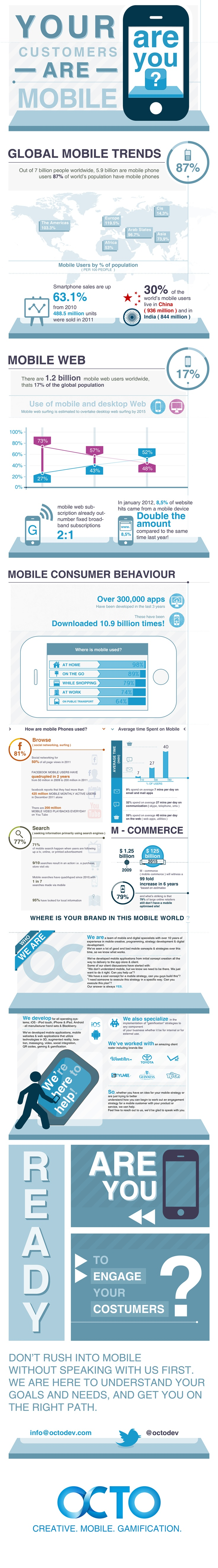 your customers are #mobile. Are you? #strategy #mobilemarketing #infographic
