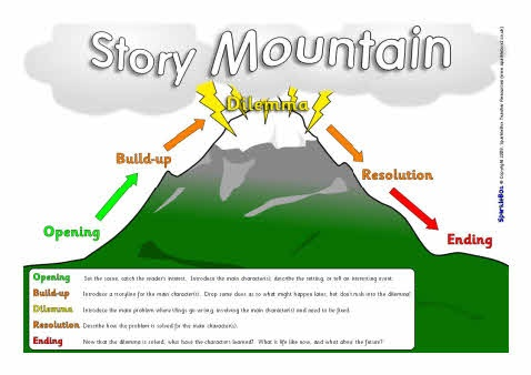 Story Mountain Template New Calendar Template Site