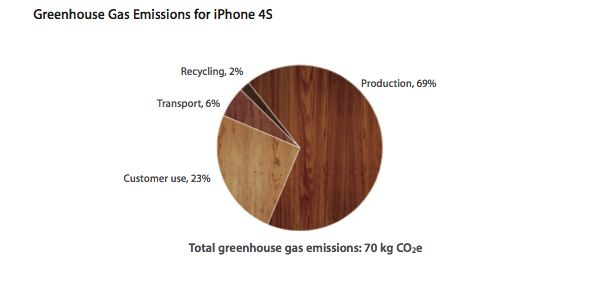 apple environment impact 3 The potential health and environmental impact of pesticides on apples and other   question 3 – to get the nutritional value of one kilogram of typical canadian.