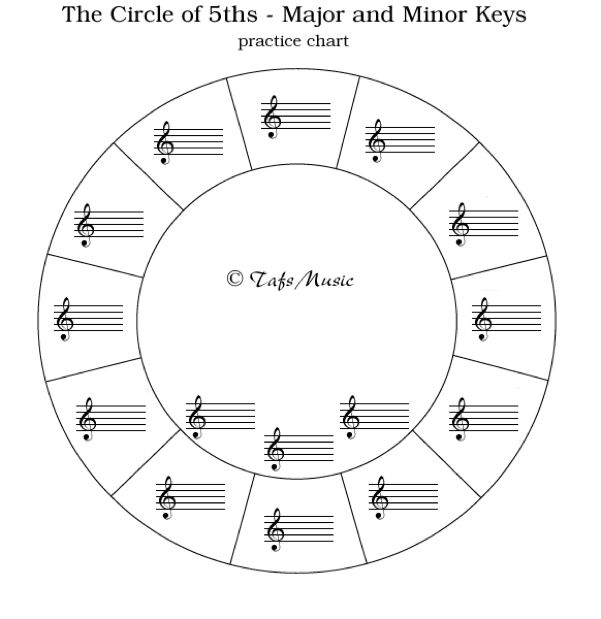 circle of 5ths blank | Piano Lessons | Pinterest
