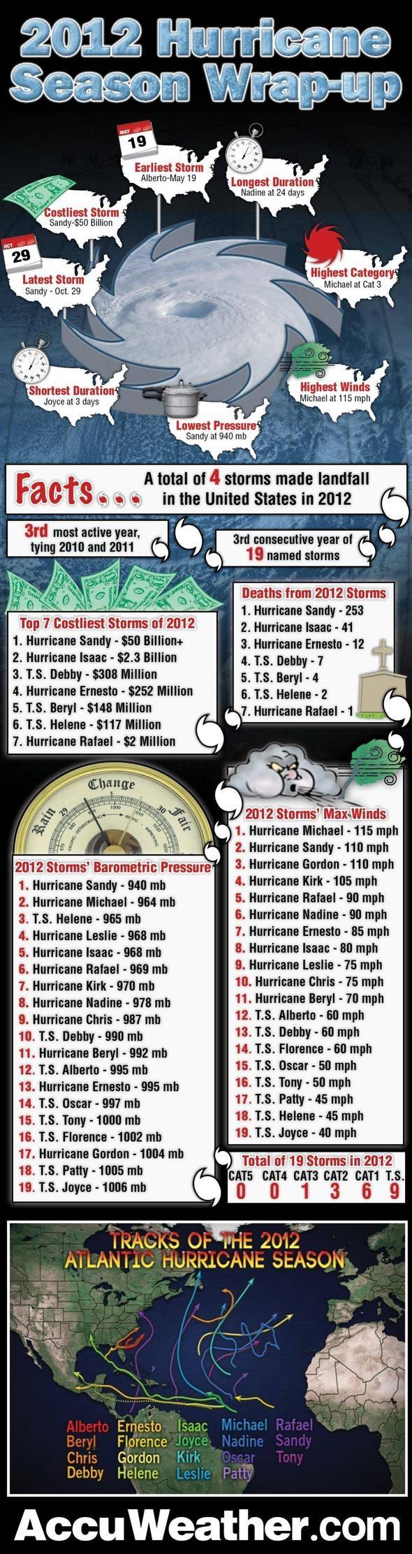 Stats of 2012 Atlantic Hurrica