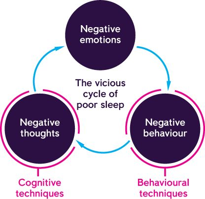 Cognitive behavioral therapy for insomnia part 1