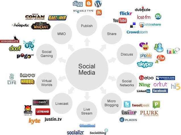 Different types of Social Media Networks - Social Media - Pinterest