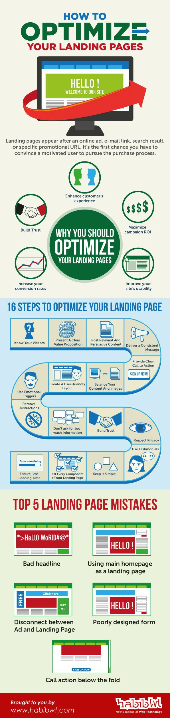 Optimize your landing pages