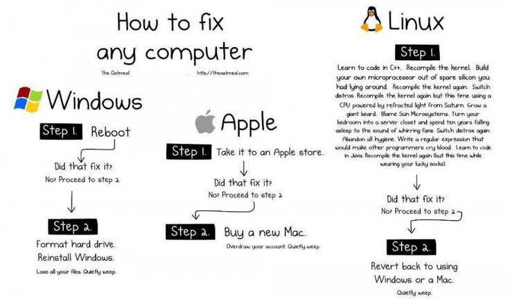 A lot of my Linux friends will not forgive me for this...