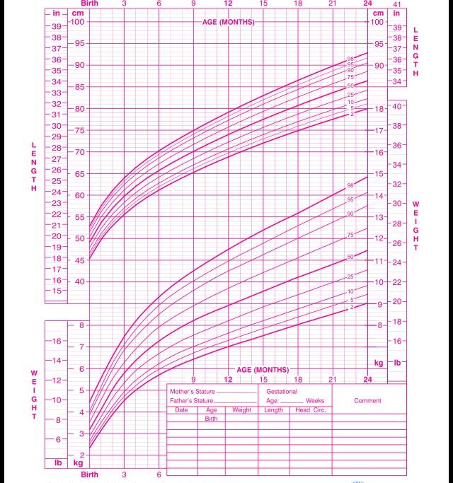 who growth chart the littles development pinterest