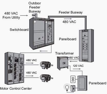 Basic Motor Control Electrical Engineering Pinterest