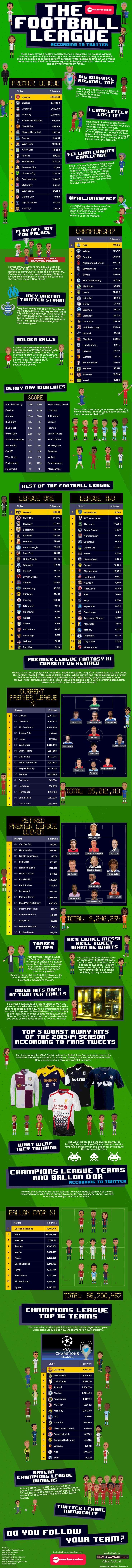 The Football League According