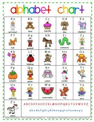 Inventive image with printable abc chart