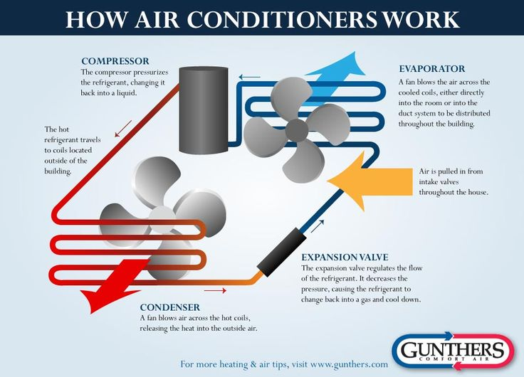 How Central Air Conditioner Works Html Autos Weblog