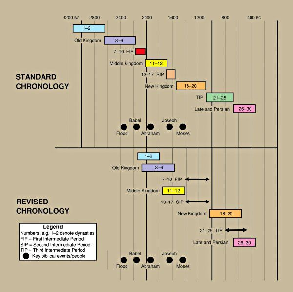 The revised Egyptian chronology.  We are studying ancient Egyptian history, and I found some very interesting information, including this revised chronology.  I haven't looked into it enough to agree or disagree, but it is certainly interesting.