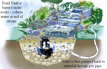 Pond free waterfall pondless waterfall garden water for Build your own waterfall pond