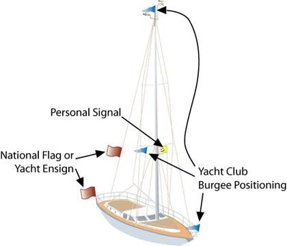 Sailboat Flag Etiquette Sailing Adventures And Puget