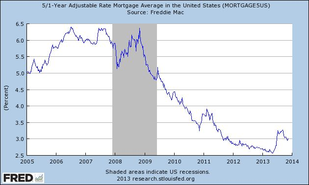 mortgage rates arm 5/1