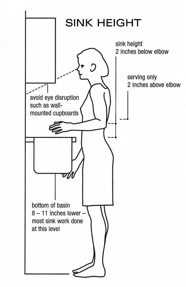 Bathroom Sink Height : Ergonomics 101 for sinks utilized by Unkitchen Master Jonny Grey.