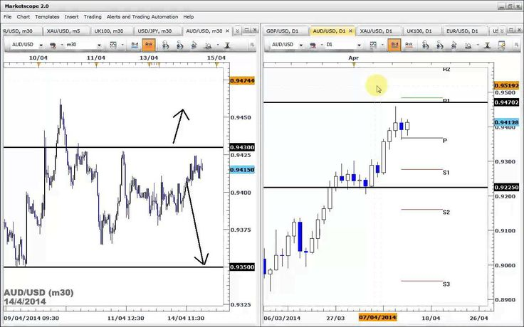 Managed forex trading