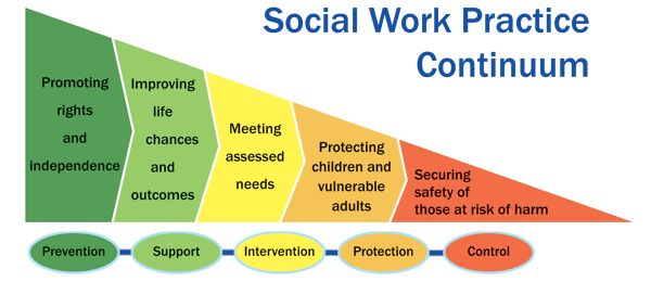 social work as a practice Equine-assisted social work counteracts self-stigmatisation in self-harming adolescents and facilitates a moment of silence.