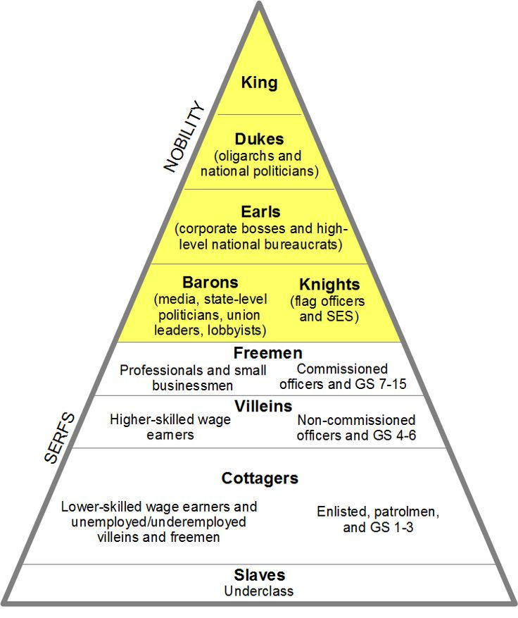 feudal revolution william the conqueror Feudal system william the conqueror introduced the feudal system to england in 1066 after winning the battle of hastings and being crowned king of england.