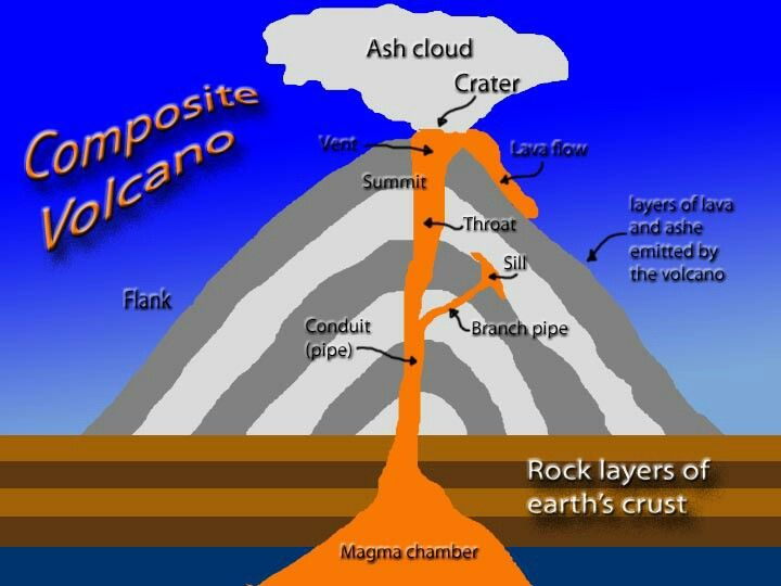 composite volcano diagram volcanoes pinterest