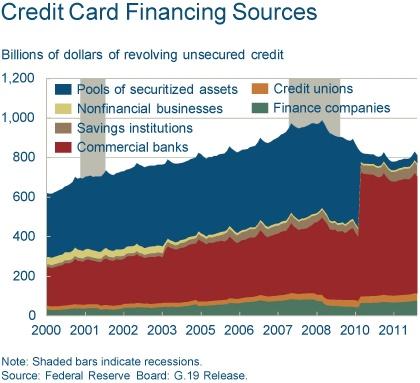 credit card sign up us bank