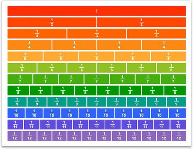 Fraction Line Chart_2MVDGWDXI9cN6I1ahCpVDjmKZUQ0pfAD0aiqHXp*rIQ on Equivalent Fractions Table