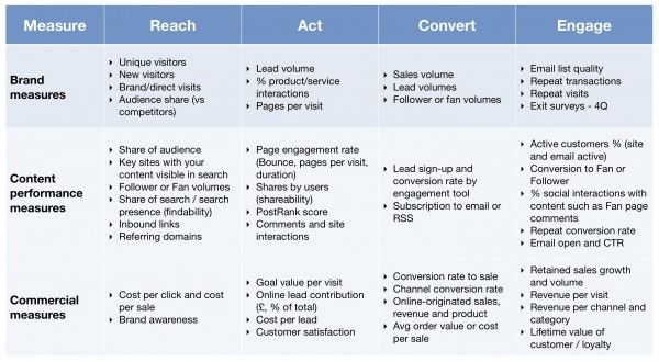 marketing and act convert engage The criteo commerce marketing ecosystem: acquire, convert, re-engage the criteo commerce marketing ecosystem offers you data around.