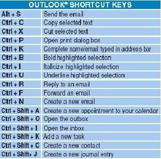 Keys ms word pdf shortcut 2010