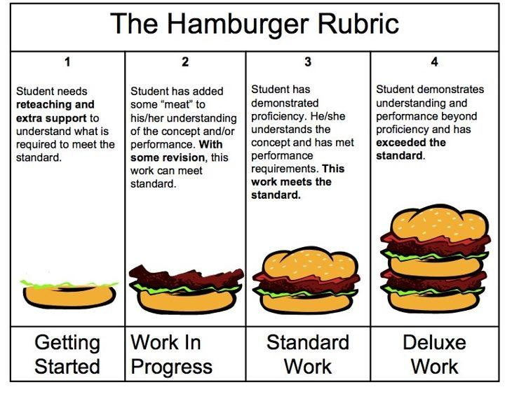 Paragraph writing hamburger style by michelle harper