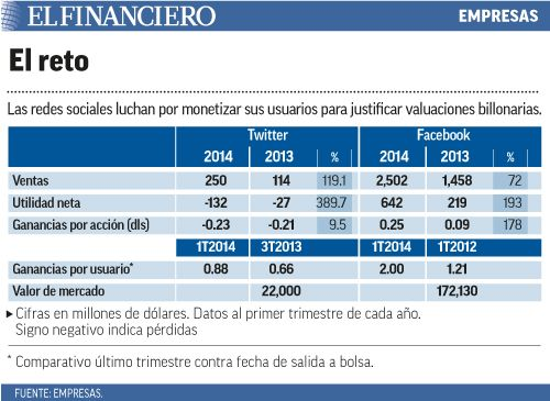 el financiero com mx: