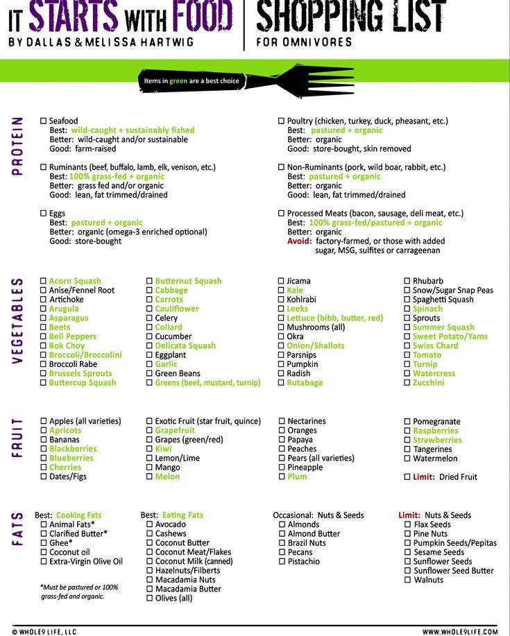Paleo shopping list | ...