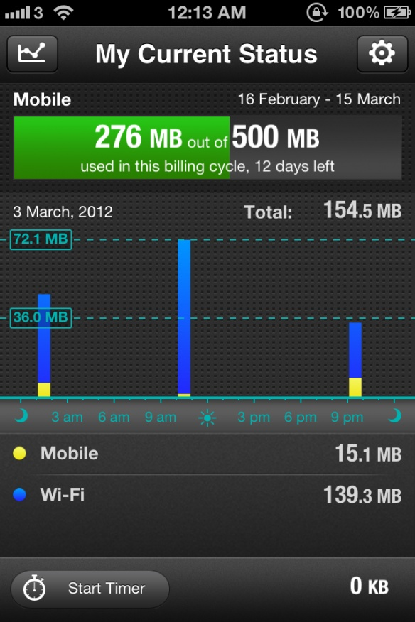 iphone application data usage