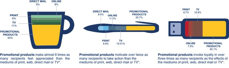 Why Promotional Products are effective