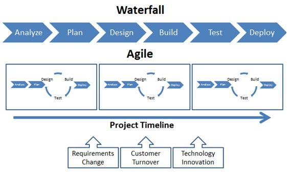 agile vs waterfall model scrum pinterest