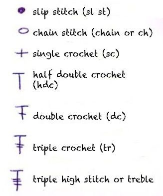 crochet stitch chart key. Cool Crochet Pinterest