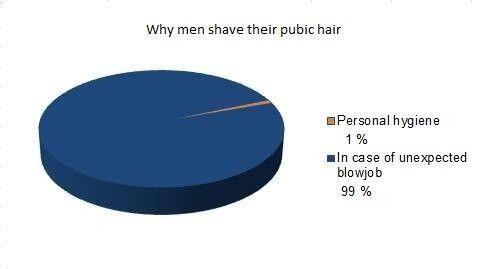 Why Men Shave Their Pubic Hair Humor Pinterest