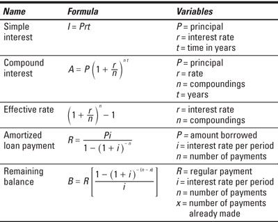 corporate finance equations sheet Corporate/business formulas asset to sales ratio asset turnover ratio avg  collection period contribution margin current ratio days in inventory debt.