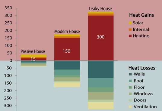 Passive House Infographic Show
