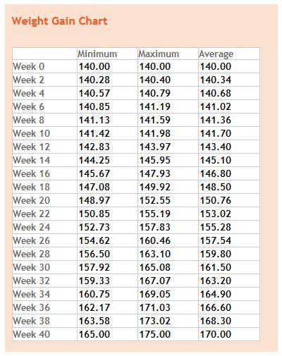 Pregnancy Belly Week By Week Chart giftsforsubs