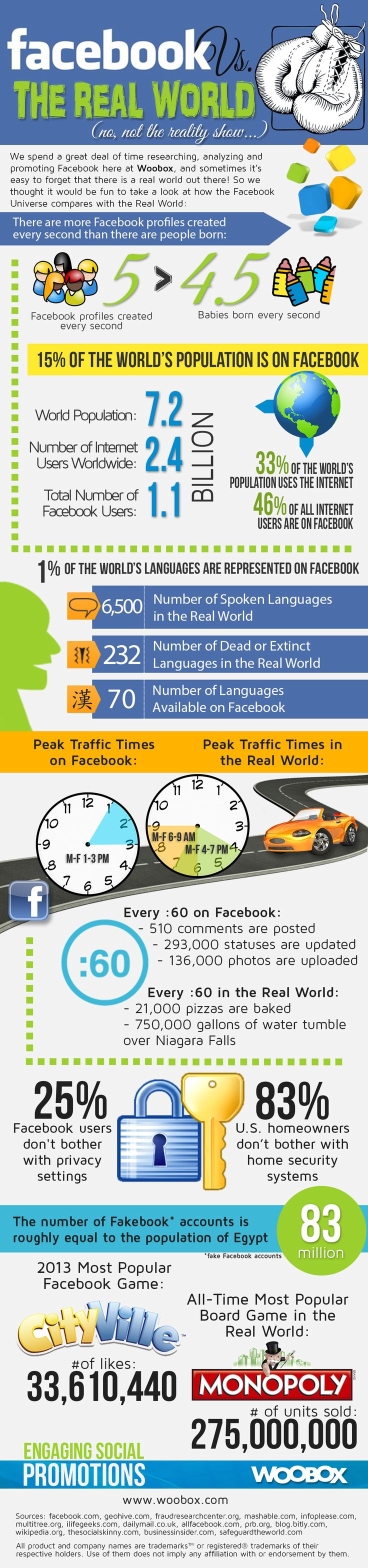 INFOGRAPHIC: Facebook World Vs