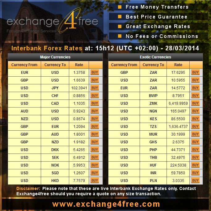 Fxstreet live forex rates