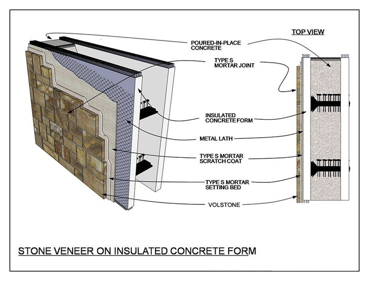 Insulated Concrete Form Home Pinterest