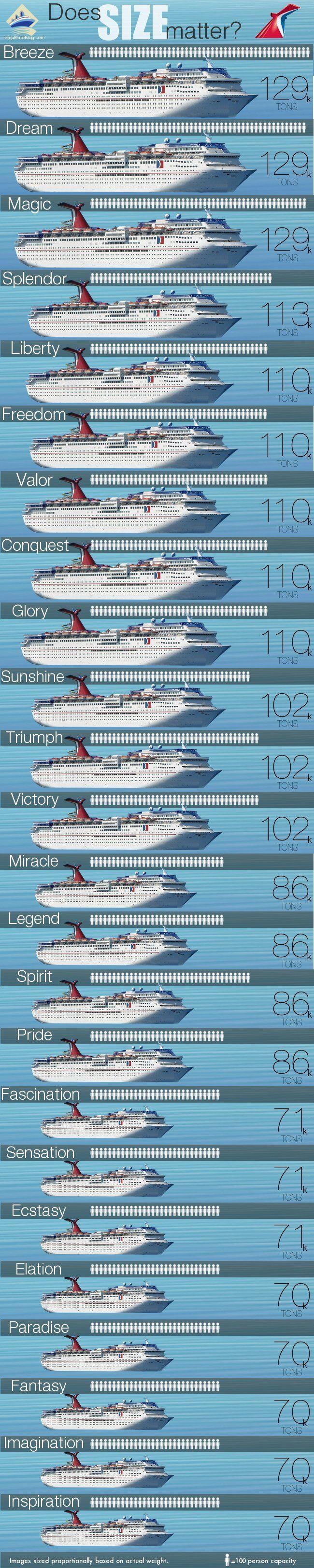 Carnival Cruise Ships Size Comparison   Obsession