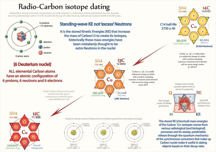 Carbon dating methods in biology