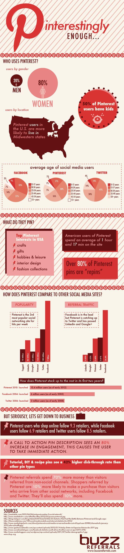 heavy stats #Pinterest