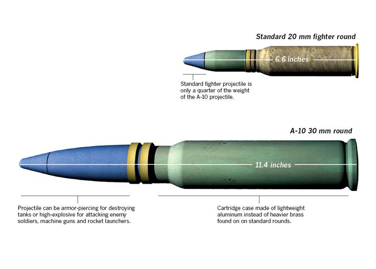 The 20 mm round that fires out of an M61A1, the gun in the ...