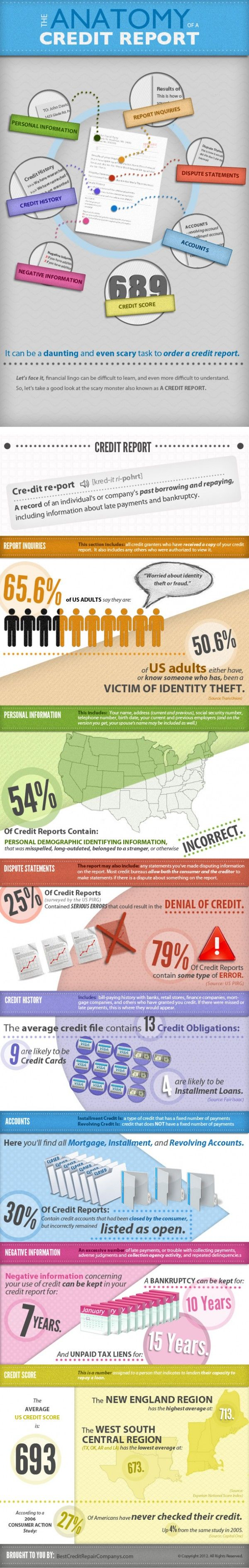 Anatomy of a Credit Report