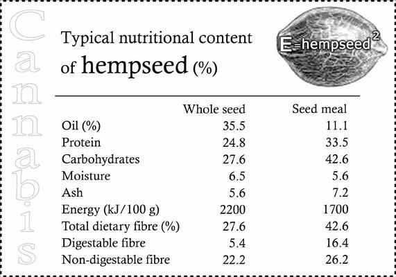 information about seeds