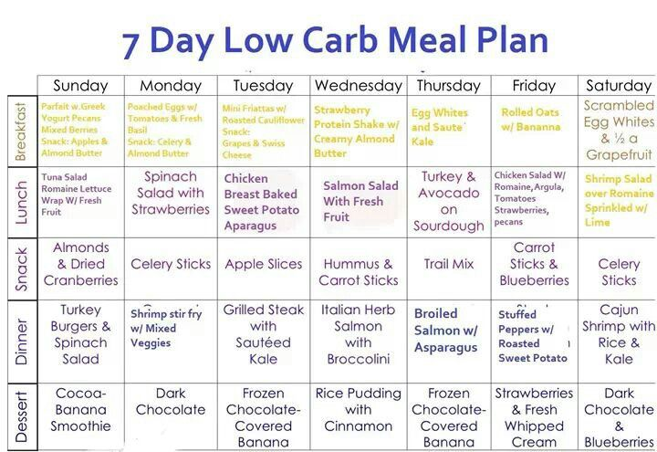 7 Day Carb Diet Menu